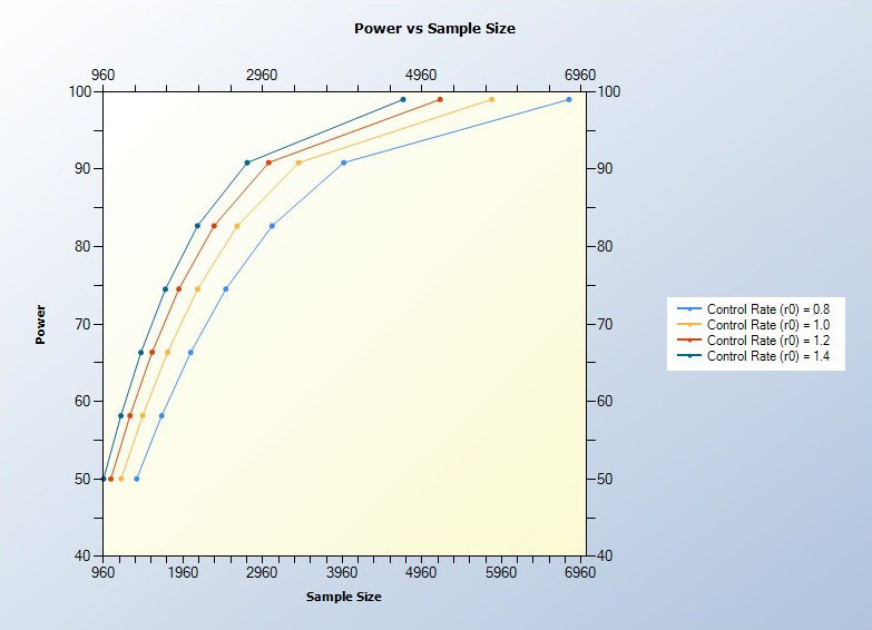 nTerim_Power_vs_Sample_Size_Plot_NWB.png.jpg